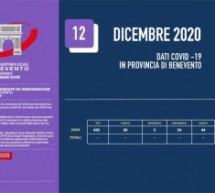 La ASL rivede i dati sul contagio su richiesta di Altrabenevento. Perchè la Regione ha inserito 711 casi positivi inesistenti ?