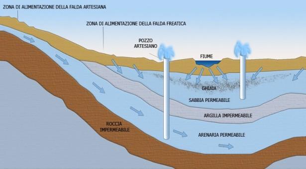 Composti chimici cancerogeni in un pozzo privato vicino a quello della GESESA